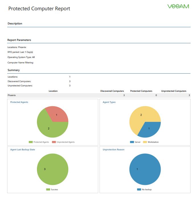 Новый бесплатный продукт Veeam Availability Console для сервис-провайдеров и крупных компаний - 5