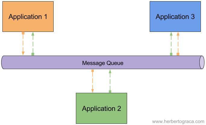 Сервис-ориентированная архитектура (SOA) - 4