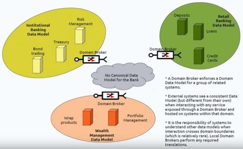 Сервис-ориентированная архитектура (SOA) - 6