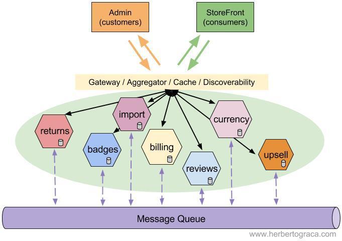 Сервис-ориентированная архитектура (SOA) - 7