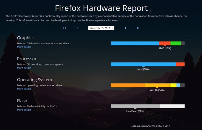 Подсчет с помощью браузера обеспечивает более  представительный охват по сравнению с данными игровых платформ