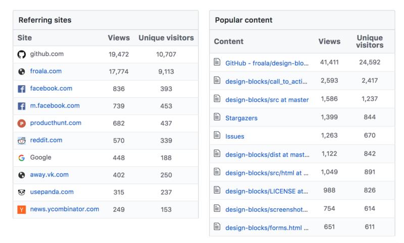 Как получить более 3500 звезд на GitHub за неделю и зачем это нужно - 3