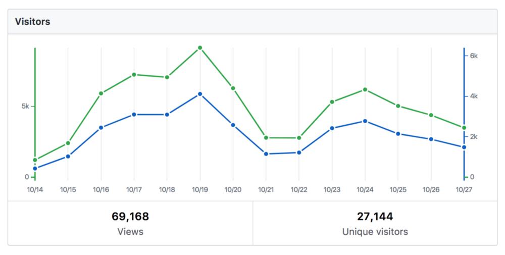 Как получить более 3500 звезд на GitHub за неделю и зачем это нужно - 7