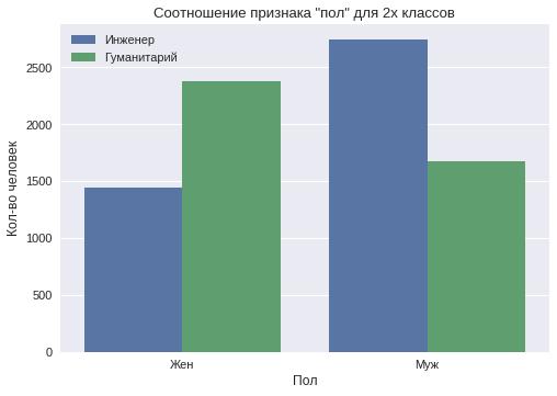Классификация на гуманитариев и технарей по комментариям в VK - 3