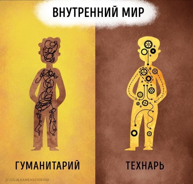 Классификация на гуманитариев и технарей по комментариям в VK - 1
