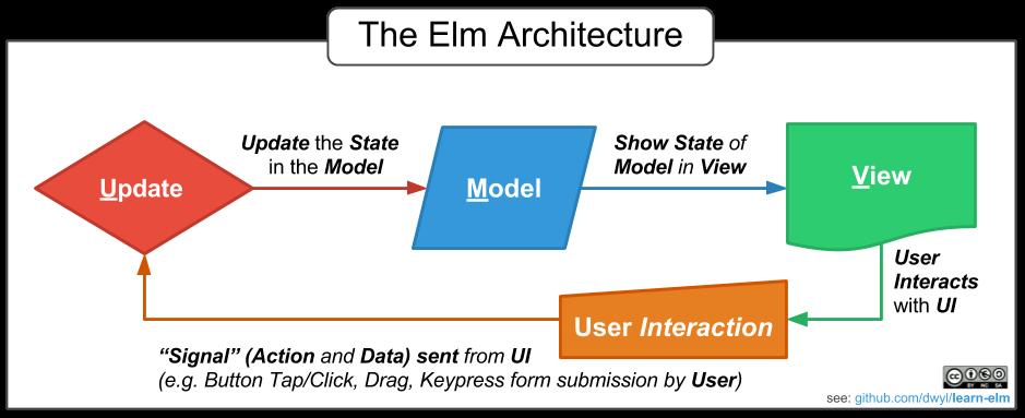 Паттерн Model-Update-View и зависимые типы - 1