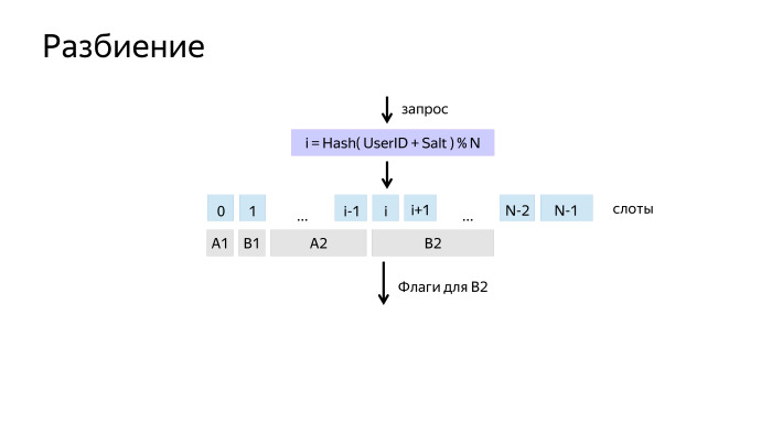 Как у нас устроено AB-тестирование. Лекция Яндекса - 15