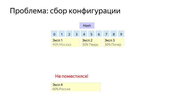 Как у нас устроено AB-тестирование. Лекция Яндекса - 20