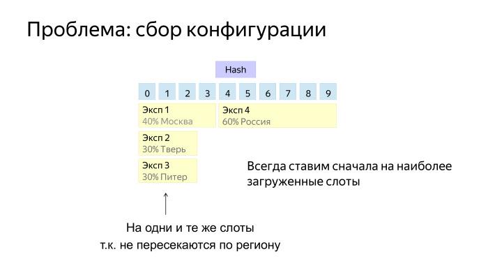 Как у нас устроено AB-тестирование. Лекция Яндекса - 21