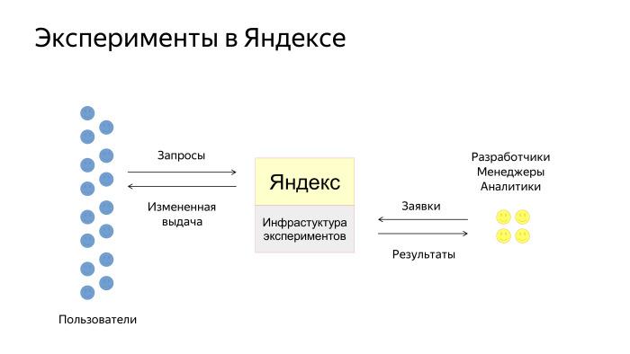 Как у нас устроено AB-тестирование. Лекция Яндекса - 6