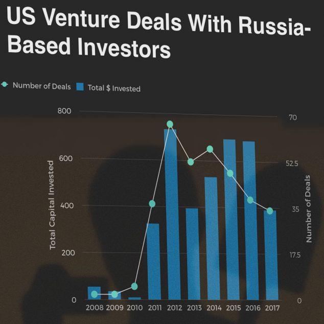Российские инвестиции в стартапы из США