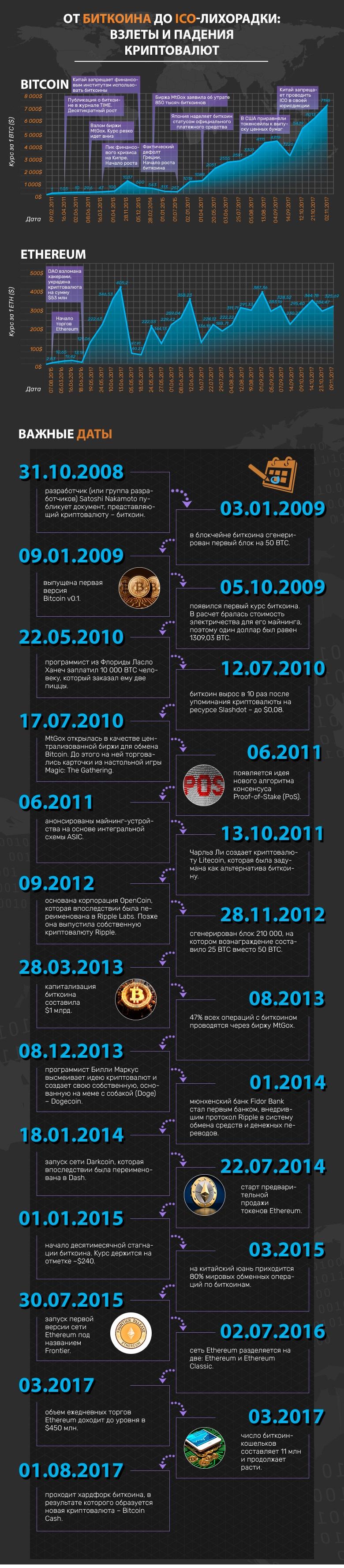 История криптовалют: от биткоина до ICO-лихорадки. Инфографика - 1