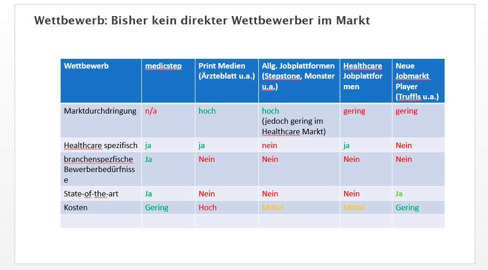 Плохой пример таблицы в PowerPoint