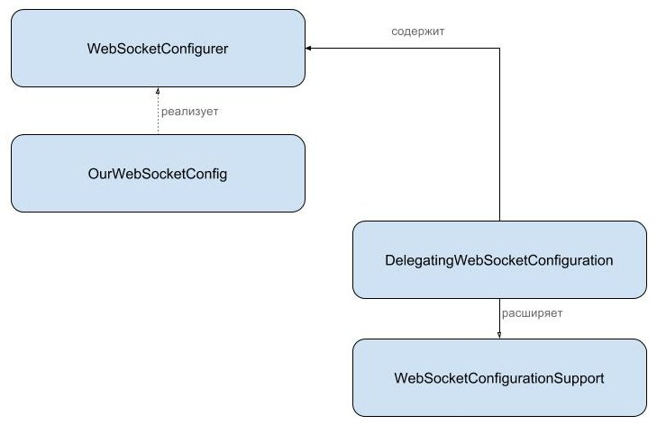 Spring WebSocket. How it works? - 2