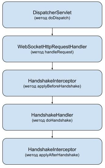 Spring WebSocket. How it works? - 4