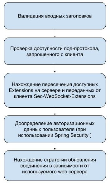 Spring WebSocket. How it works? - 5