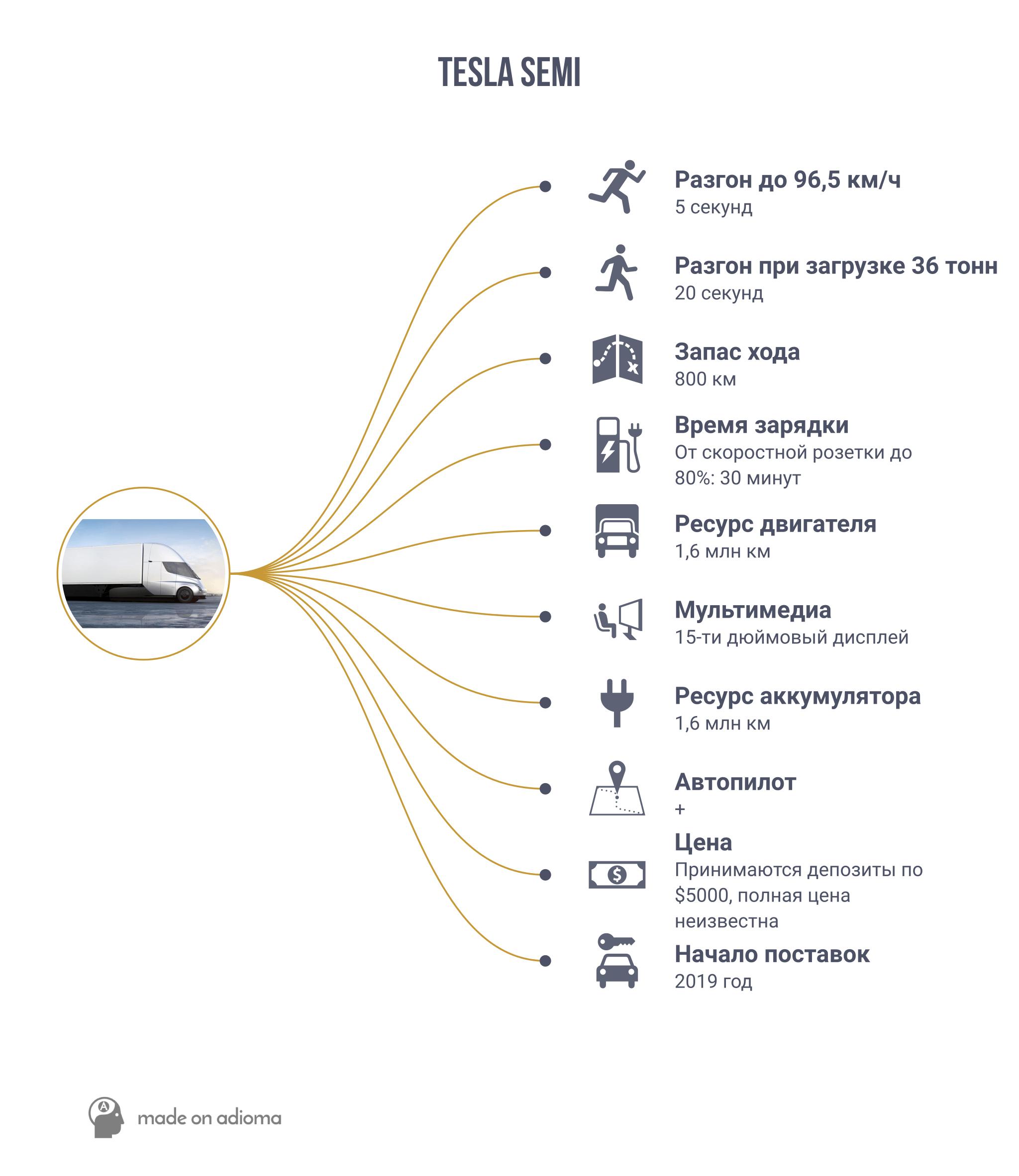 Tesla Semi грузовой электромобиль, с которым придется считаться - 1