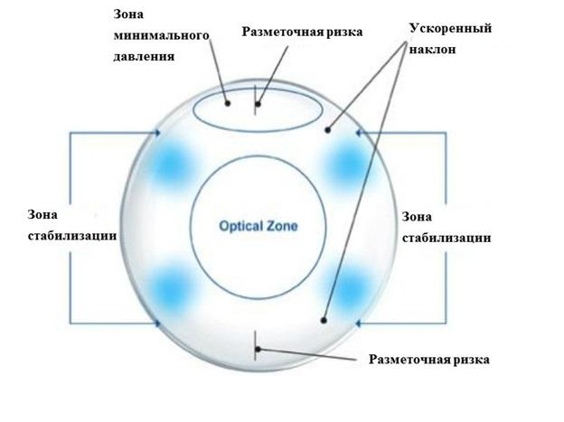 Контактные линзы при астигматизме (торические)