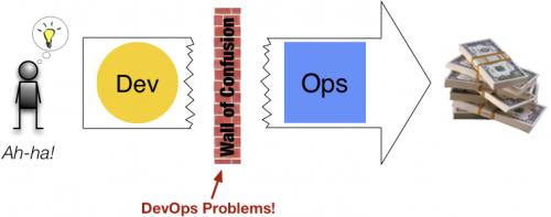 Используйте DevOps, чтобы превратить ИТ в стратегическое оружие - 7