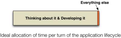 Используйте DevOps, чтобы превратить ИТ в стратегическое оружие - 9