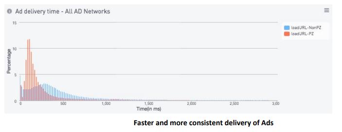 Как PacketZoom Mobile Expresslane увеличивает производительность приложений - 5