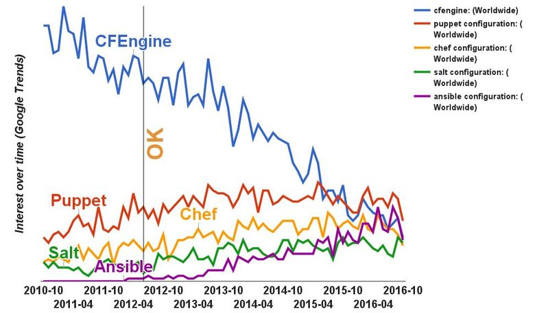 Как не положить тысячи серверов с помощью системы централизованного управления конфигурацией на примере CFEngine - 4