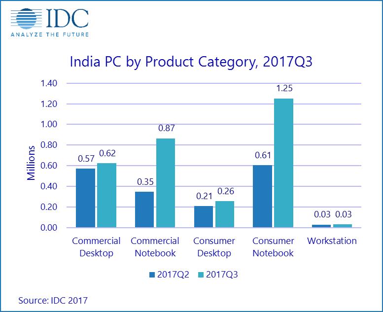 Индийский рынок ПК растет на фоне сокращения мирового рынка