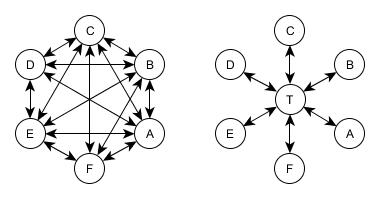 Протоколы распространения ключей на симметричных шифрах - 1