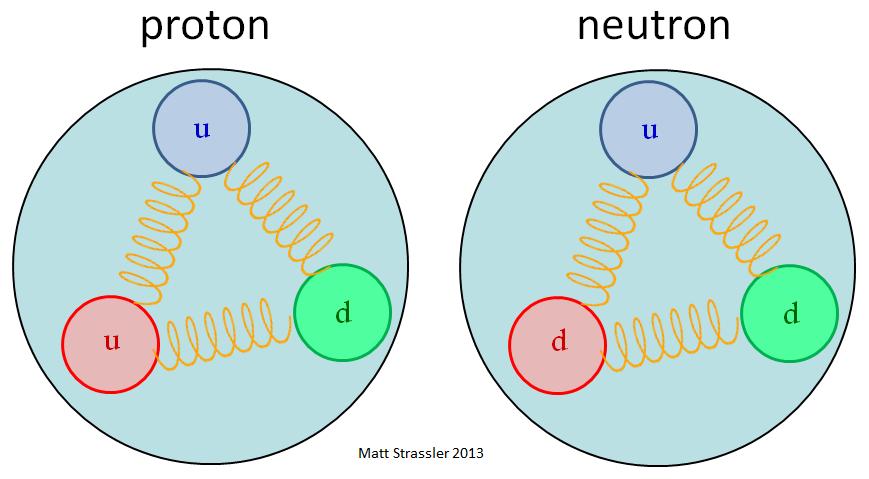 Протоны и нейтроны: столпотворение внутри материи - 2