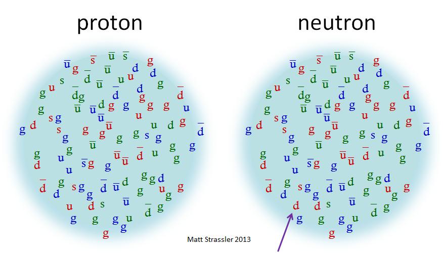 Протоны и нейтроны: столпотворение внутри материи - 3