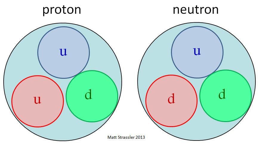 Протоны и нейтроны: столпотворение внутри материи - 1