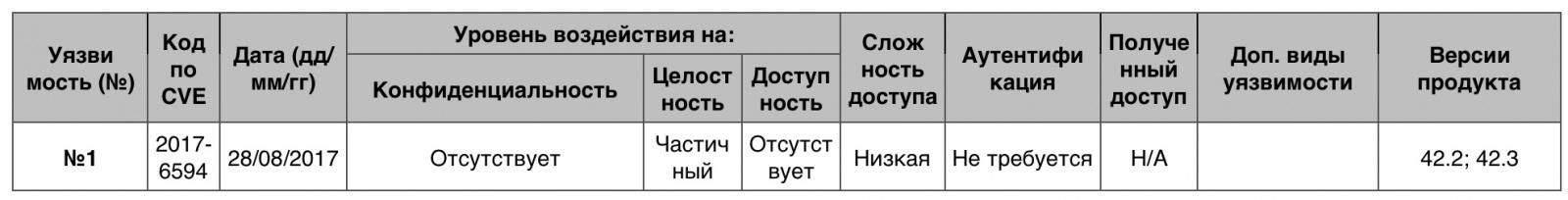 Уязвимости операционных систем. Часть IV - 23