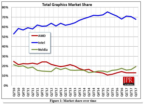 Аналитики Jon Peddie Research оценили рынок GPU в третьем квартале