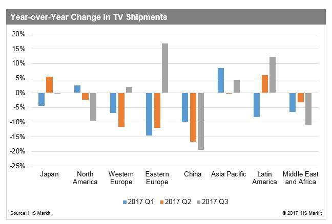 Рынок телевизоров просел на 5%