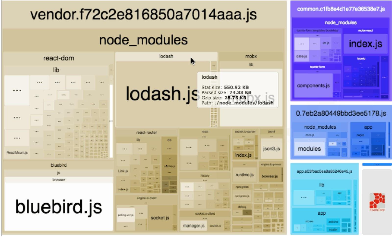 Внутреннее устройство и оптимизация бандла webpack - 1