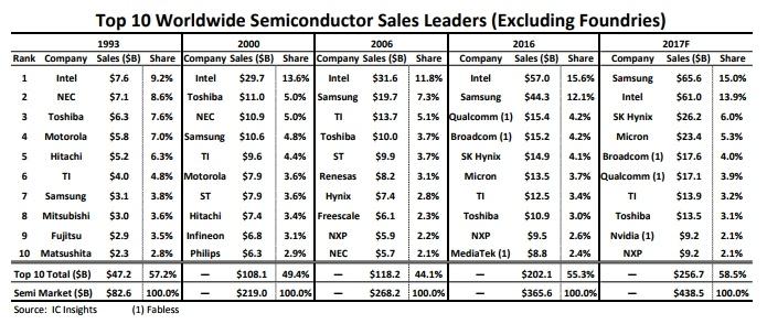 Samsung обойдёт Intel на полупроводниковом рынке на 4,6 млрд долларов