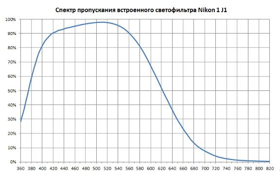 Типичный спектр пропускания склейки фильтров