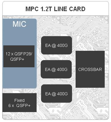 Новые маршрутизаторы Juniper MX Series - 7