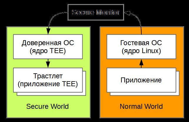 Программирование под ARM TrustZone. Часть 1: Secure Monitor - 2