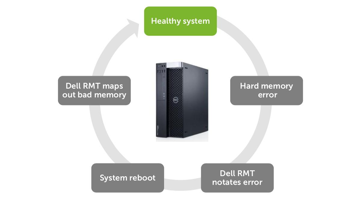 Технология Dell Reliable Memory Technology PRO: обнаружение и изоляция ошибок памяти - 6