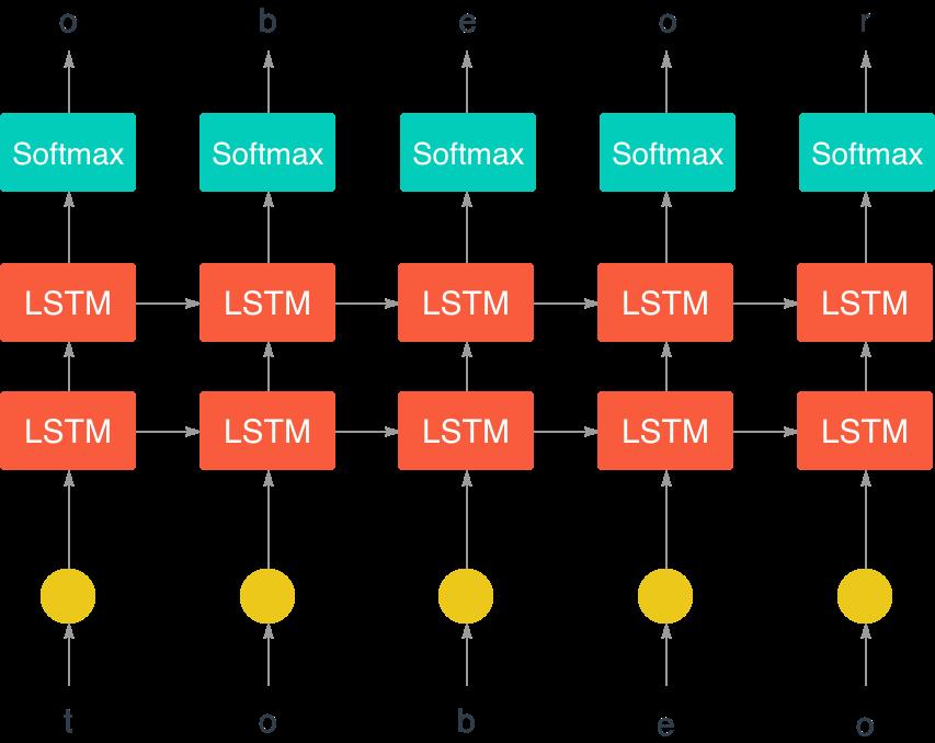 RNN: может ли нейронная сеть писать как Лев Толстой? (Спойлер: нет) - 5