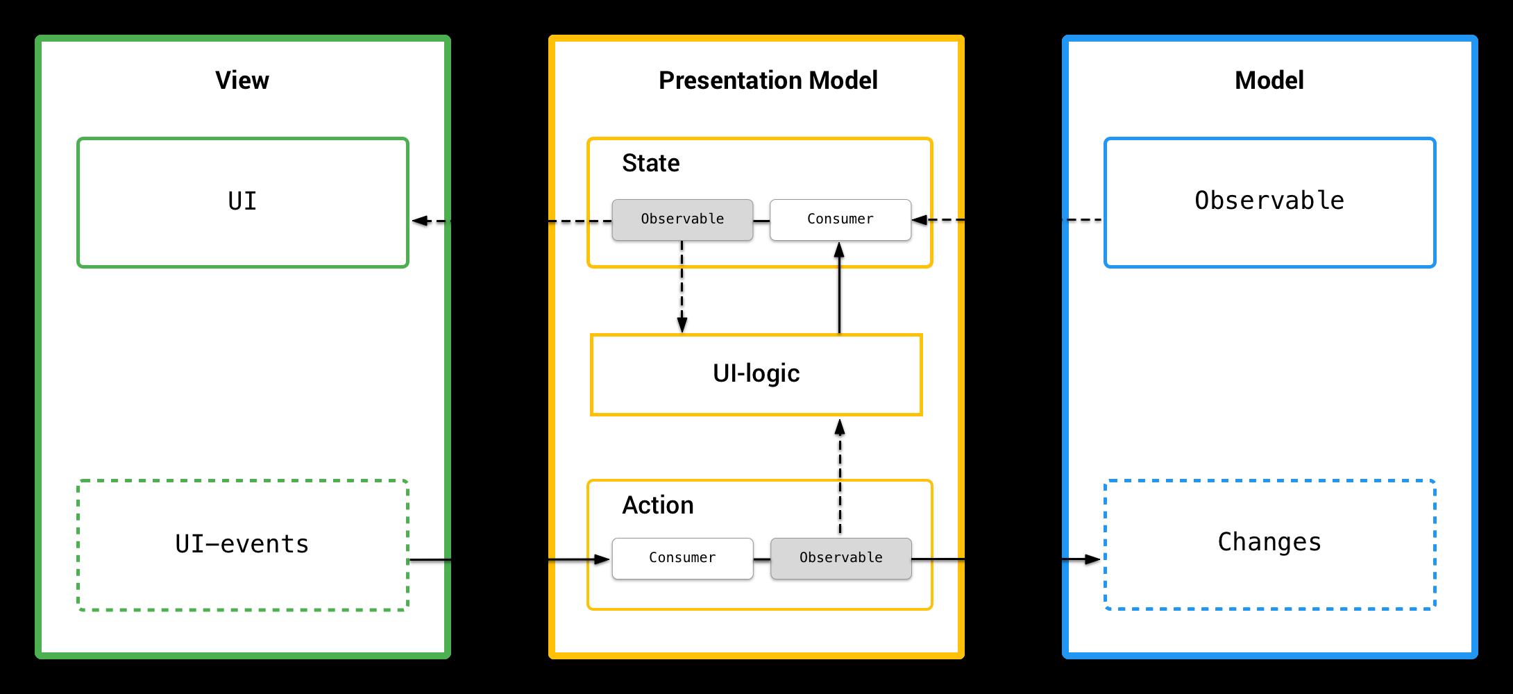 RxPM — реактивная реализация паттерна Presentation Model - 2