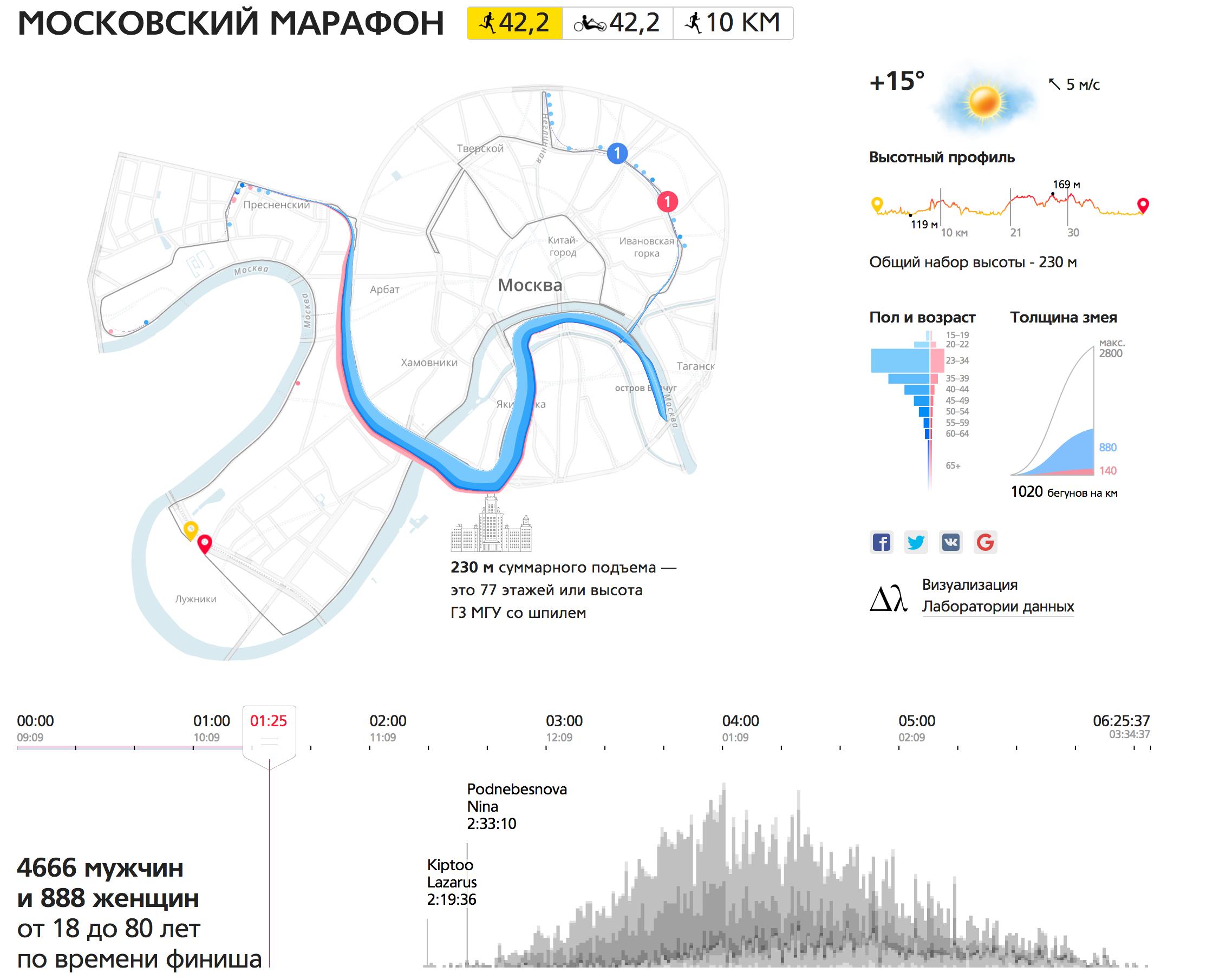 БДСЛ-2017: Таня Бибикова о визуализации данных - 3