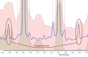 Диагностика промышленных электродвигателей и генераторов по спектру потребляемого тока и предотвращение аварий - 10