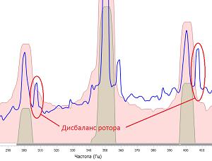 Диагностика промышленных электродвигателей и генераторов по спектру потребляемого тока и предотвращение аварий - 11
