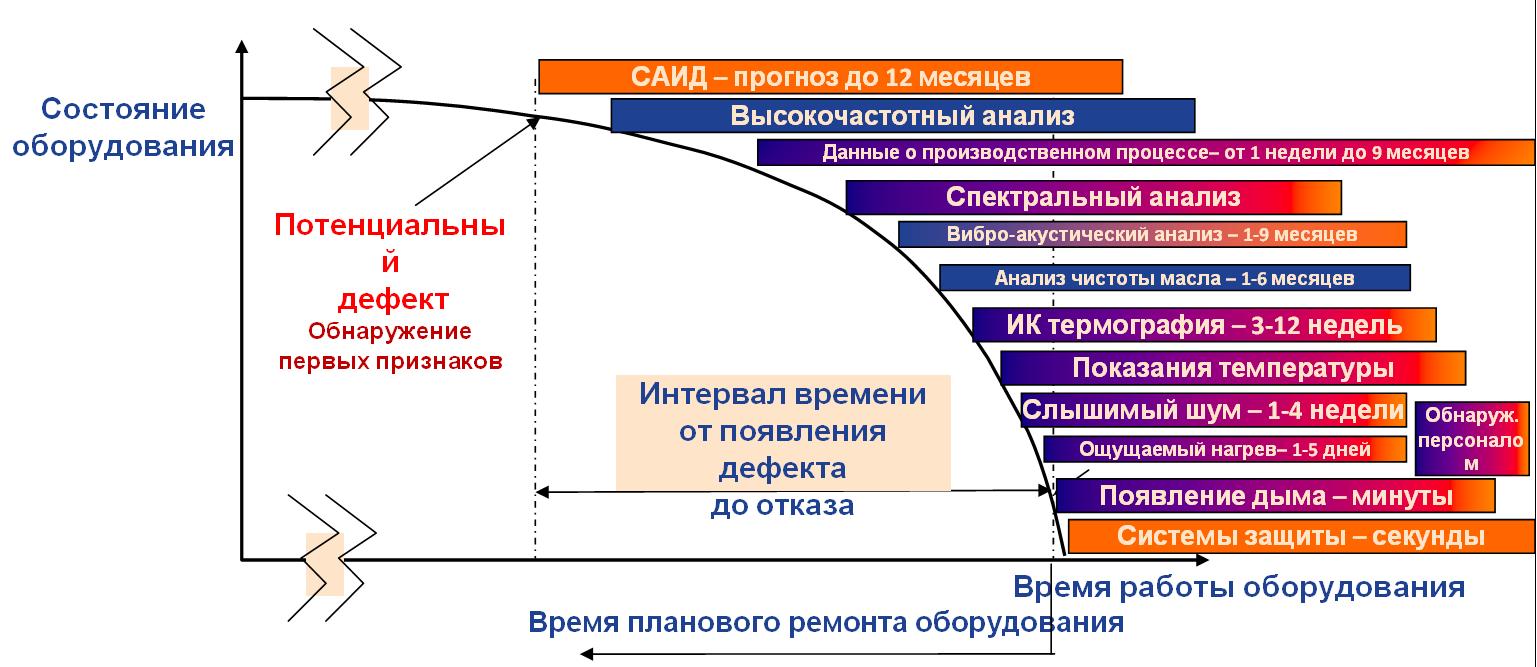 Диагностика промышленных электродвигателей и генераторов по спектру потребляемого тока и предотвращение аварий - 6