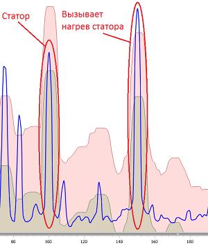 Диагностика промышленных электродвигателей и генераторов по спектру потребляемого тока и предотвращение аварий - 9