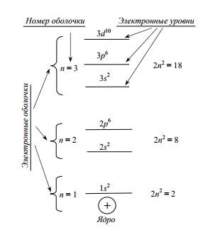 От песка к компьютеру. Часть 1. Атомы и транзисторы - 4