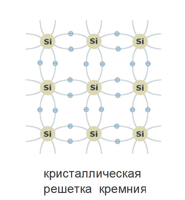 От песка к компьютеру. Часть 1. Атомы и транзисторы - 7