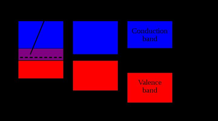 От песка к компьютеру. Часть 1. Атомы и транзисторы - 8
